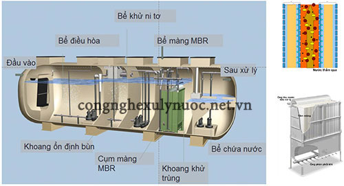 Công nghệ màng MBR