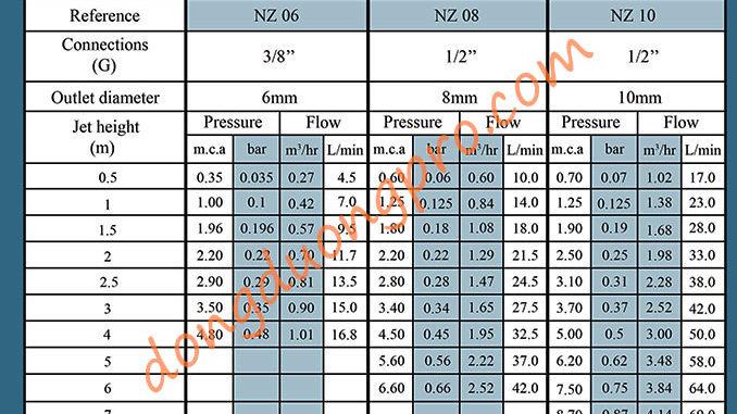 Thông số vòi phun nozzle